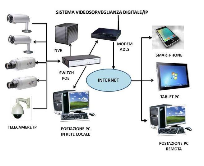 come collegare telecamere in rete-2