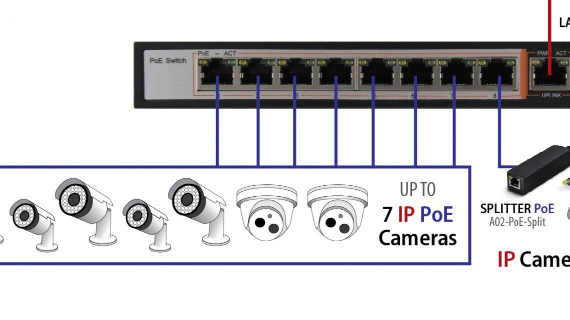 come funzionano le telecamere ip