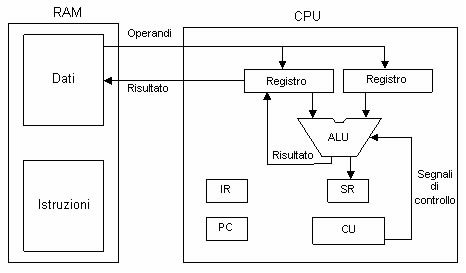 controllare funzionamento cpu schema