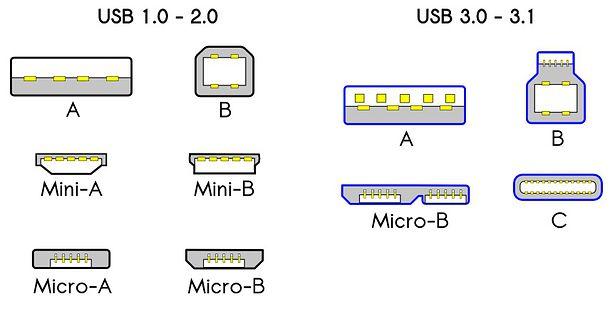 MIGLIORI CHIAVETTE USB DI LUGLIO 2019