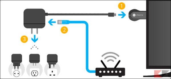come si usa chromecast